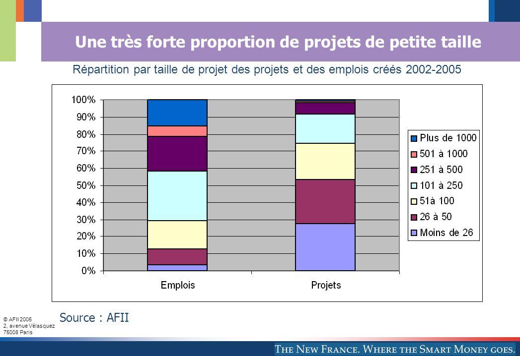 © AFII 2005 2, avenue Vélasquez 75008 Paris Une très forte proportion de projets de petite taille Source : AFII Répartition par taille de projet des projets et des emplois créés 2002-2005