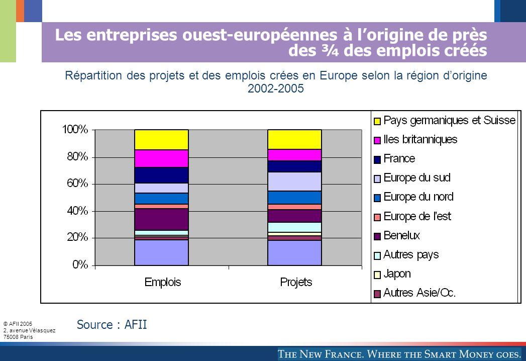 © AFII 2005 2, avenue Vélasquez 75008 Paris Les entreprises ouest-européennes à lorigine de près des ¾ des emplois créés Répartition des projets et des emplois crées en Europe selon la région dorigine 2002-2005 Source : AFII