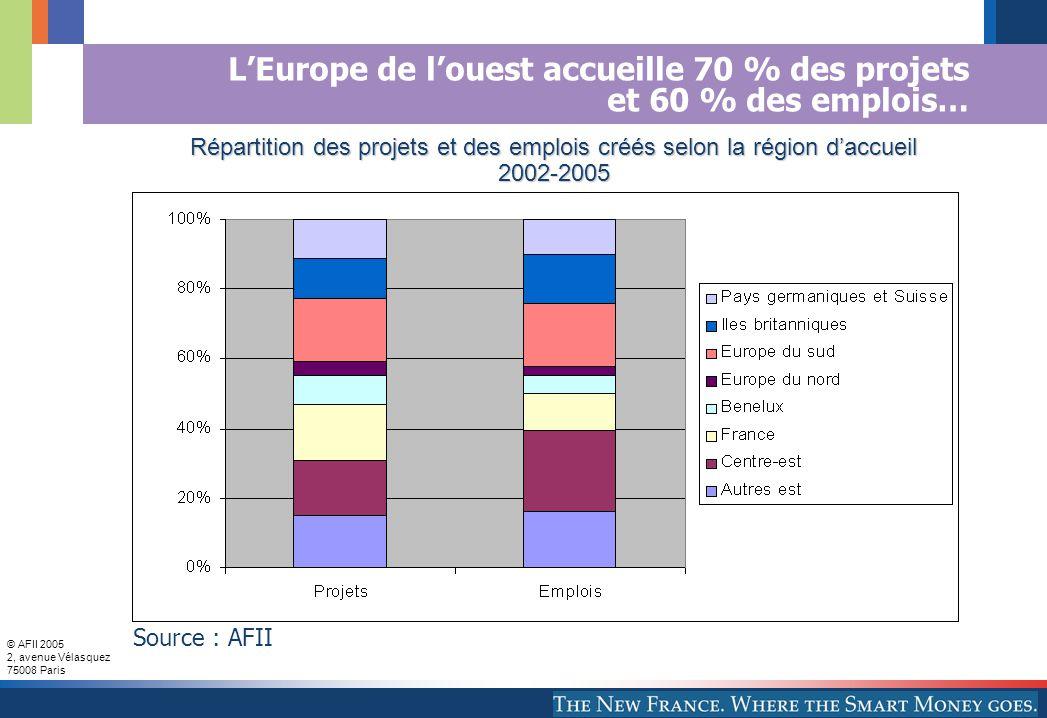 © AFII 2005 2, avenue Vélasquez 75008 Paris LEurope de louest accueille 70 % des projets et 60 % des emplois… Répartition des projets et des emplois créés selon la région daccueil Répartition des projets et des emplois créés selon la région daccueil 2002-2005 2002-2005 Source : AFII