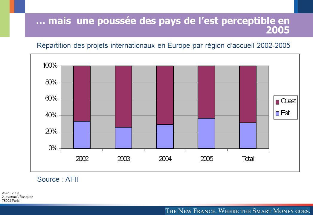 © AFII 2005 2, avenue Vélasquez 75008 Paris … mais une poussée des pays de lest perceptible en 2005 Source : AFII Répartition des projets internationaux en Europe par région daccueil 2002-2005