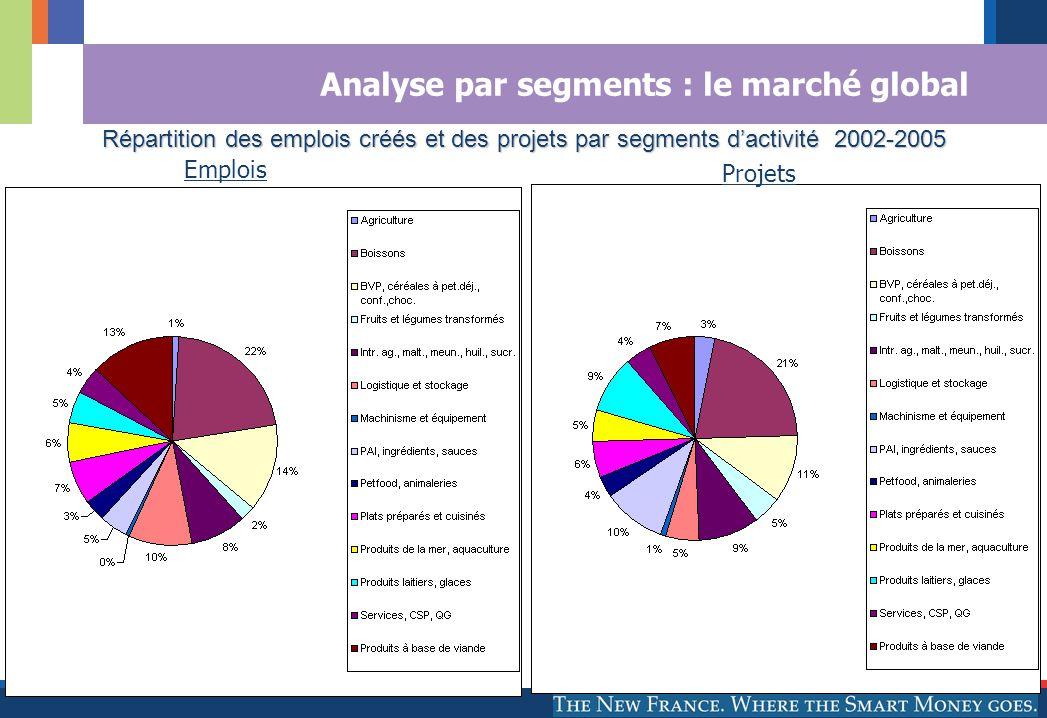 © AFII 2005 2, avenue Vélasquez 75008 Paris Analyse par segments : le marché global Répartition des emplois créés et des projets par segments dactivité 2002-2005 Source : AFII Projets Emplois