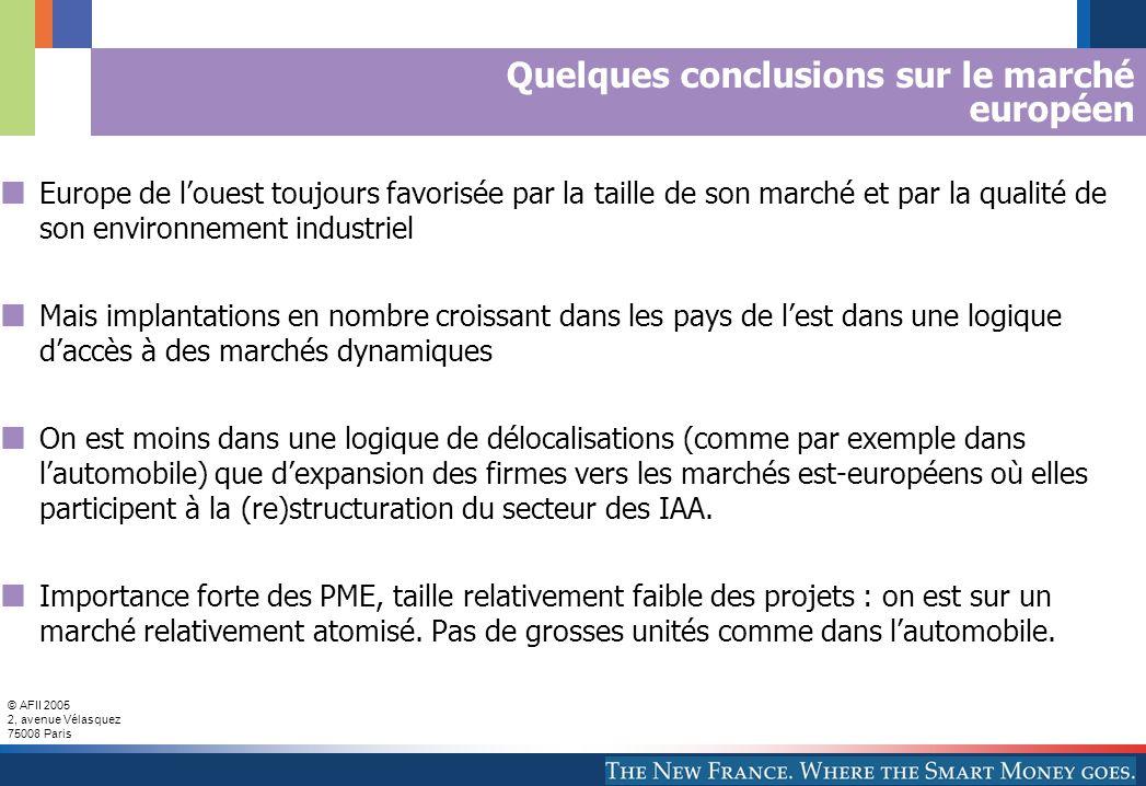 © AFII 2005 2, avenue Vélasquez 75008 Paris Quelques conclusions sur le marché européen Europe de louest toujours favorisée par la taille de son marché et par la qualité de son environnement industriel Mais implantations en nombre croissant dans les pays de lest dans une logique daccès à des marchés dynamiques On est moins dans une logique de délocalisations (comme par exemple dans lautomobile) que dexpansion des firmes vers les marchés est-européens où elles participent à la (re)structuration du secteur des IAA.