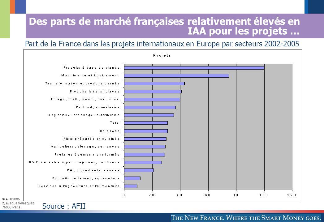 © AFII 2005 2, avenue Vélasquez 75008 Paris Des parts de marché françaises relativement élevés en IAA pour les projets … Part de la France dans les projets internationaux en Europe par secteurs 2002-2005 Source : AFII