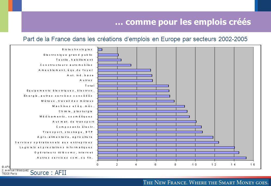 © AFII 2005 2, avenue Vélasquez 75008 Paris … comme pour les emplois créés Part de la France dans les créations demplois en Europe par secteurs 2002-2005 Source : AFII