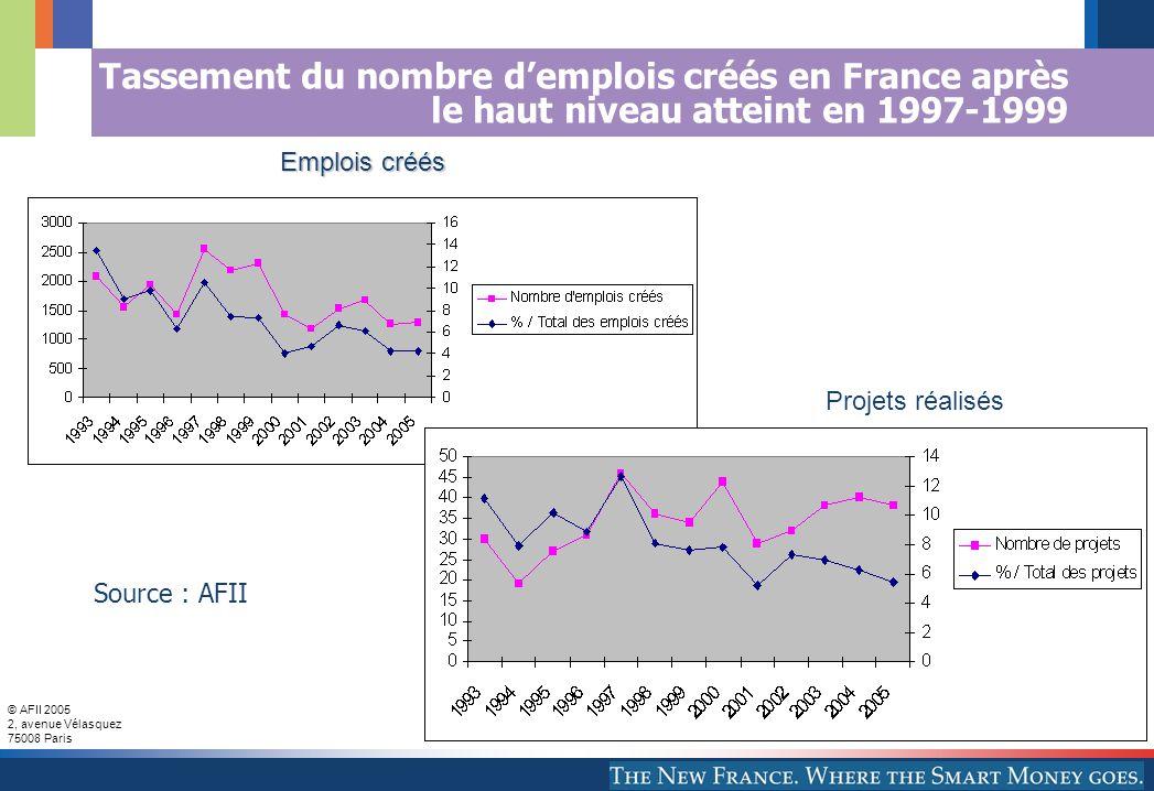 © AFII 2005 2, avenue Vélasquez 75008 Paris Tassement du nombre demplois créés en France après le haut niveau atteint en 1997-1999 Emplois créés Source : AFII Projets réalisés