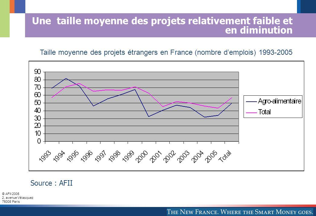 © AFII 2005 2, avenue Vélasquez 75008 Paris Une taille moyenne des projets relativement faible et en diminution Taille moyenne des projets étrangers en France (nombre demplois) 1993-2005 Source : AFII