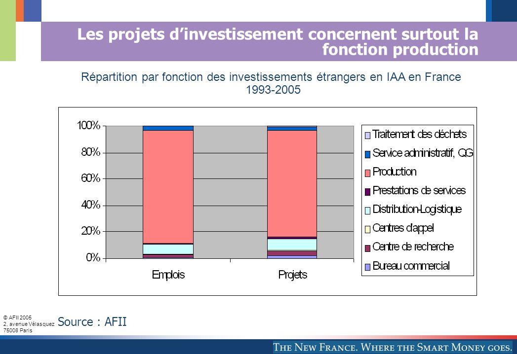 © AFII 2005 2, avenue Vélasquez 75008 Paris Les projets dinvestissement concernent surtout la fonction production Source : AFII Répartition par fonction des investissements étrangers en IAA en France 1993-2005