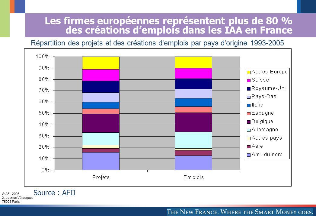 © AFII 2005 2, avenue Vélasquez 75008 Paris Les firmes européennes représentent plus de 80 % des créations demplois dans les IAA en France Répartition des projets et des créations demplois par pays dorigine 1993-2005 Source : AFII