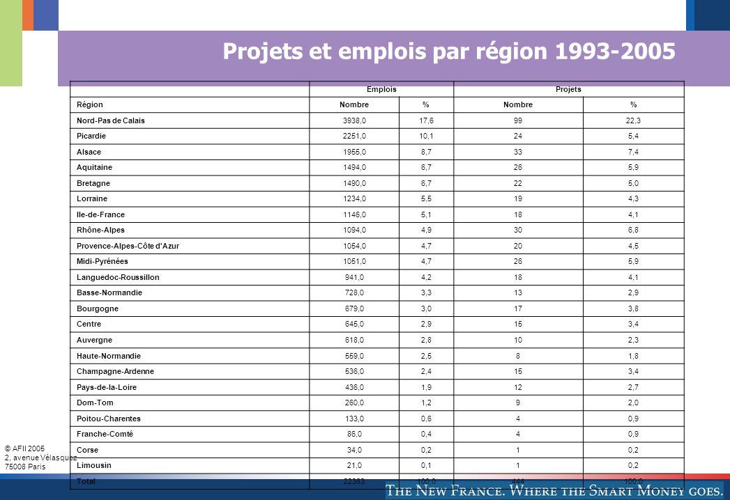 © AFII 2005 2, avenue Vélasquez 75008 Paris Projets et emplois par région 1993-2005 EmploisProjets RégionNombre% % Nord-Pas de Calais3938,017,69922,3 Picardie2251,010,1245,4 Alsace1955,08,7337,4 Aquitaine1494,06,7265,9 Bretagne1490,06,7225,0 Lorraine1234,05,5194,3 Ile-de-France1146,05,1184,1 Rhône-Alpes1094,04,9306,8 Provence-Alpes-Côte d Azur1054,04,7204,5 Midi-Pyrénées1051,04,7265,9 Languedoc-Roussillon941,04,2184,1 Basse-Normandie728,03,3132,9 Bourgogne679,03,0173,8 Centre645,02,9153,4 Auvergne618,02,8102,3 Haute-Normandie559,02,581,8 Champagne-Ardenne536,02,4153,4 Pays-de-la-Loire436,01,9122,7 Dom-Tom260,01,292,0 Poitou-Charentes133,00,640,9 Franche-Comté86,00,440,9 Corse34,00,21 Limousin21,00,110,2 Total22383100,0444100,0