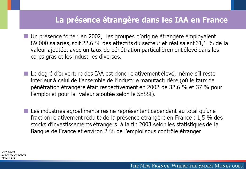 © AFII 2005 2, avenue Vélasquez 75008 Paris La présence étrangère dans les IAA en France Un présence forte : en 2002, les groupes dorigine étrangère employaient 89 000 salariés, soit 22,6 % des effectifs du secteur et réalisaient 31,1 % de la valeur ajoutée, avec un taux de pénétration particulièrement élevé dans les corps gras et les industries diverses.