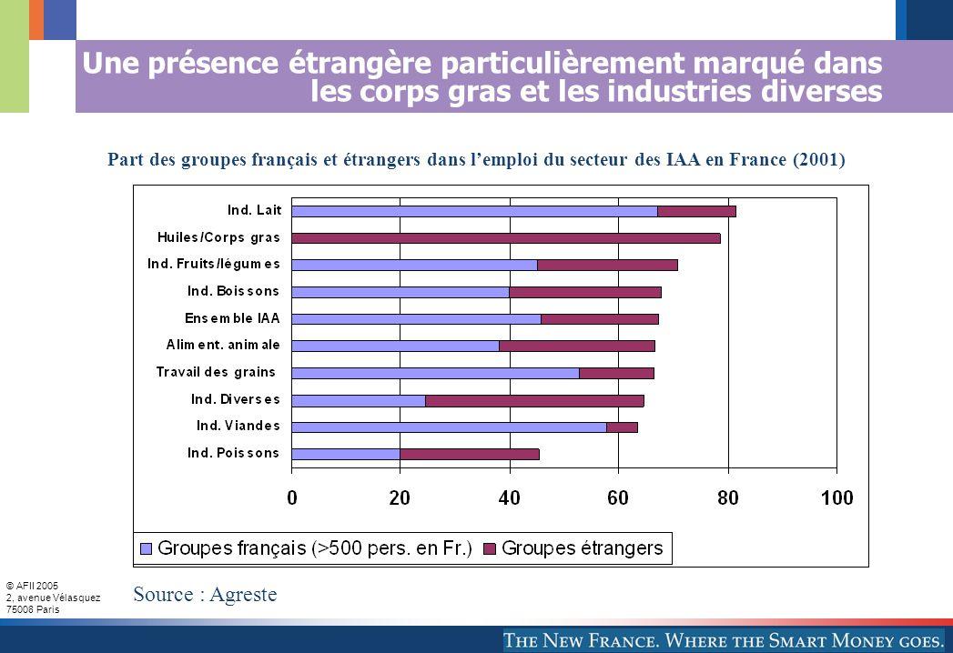 © AFII 2005 2, avenue Vélasquez 75008 Paris Une présence étrangère particulièrement marqué dans les corps gras et les industries diverses Part des groupes français et étrangers dans lemploi du secteur des IAA en France (2001) Source : Agreste