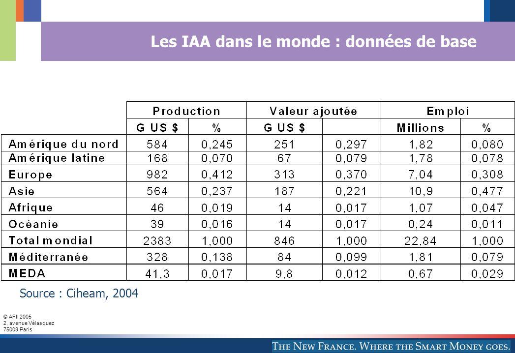 © AFII 2005 2, avenue Vélasquez 75008 Paris Les IAA dans le monde : données de base Source : Ciheam, 2004