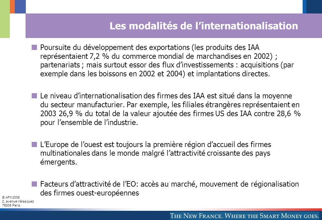 © AFII 2005 2, avenue Vélasquez 75008 Paris Les modalités de linternationalisation Poursuite du développement des exportations (les produits des IAA représentaient 7,2 % du commerce mondial de marchandises en 2002) ; partenariats ; mais surtout essor des flux dinvestissements : acquisitions (par exemple dans les boissons en 2002 et 2004) et implantations directes.