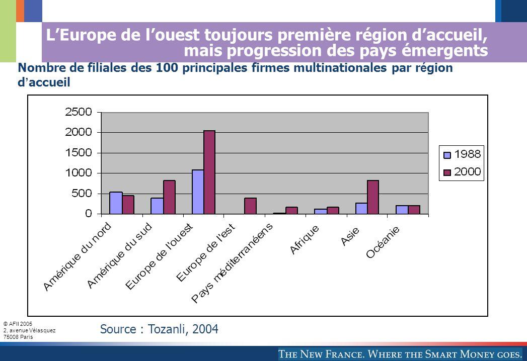© AFII 2005 2, avenue Vélasquez 75008 Paris LEurope de louest toujours première région daccueil, mais progression des pays émergents Source : Tozanli, 2004 Nombre de filiales des 100 principales firmes multinationales par r é gion d accueil
