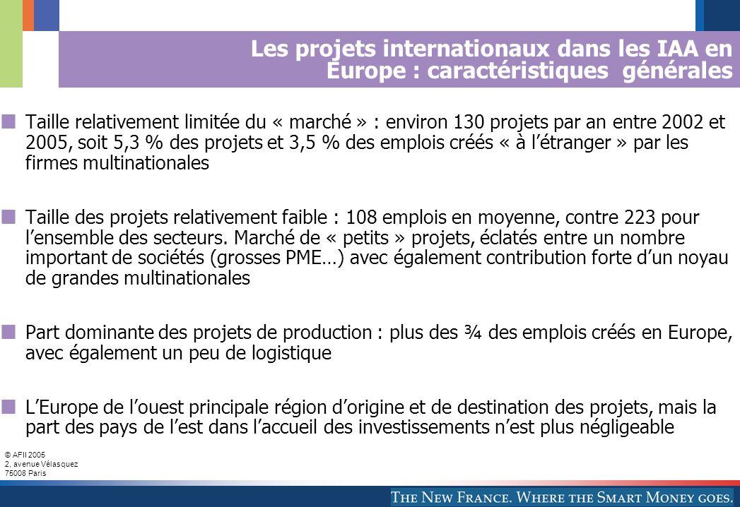 © AFII 2005 2, avenue Vélasquez 75008 Paris Les projets internationaux dans les IAA en Europe : caractéristiques générales Taille relativement limitée du « marché » : environ 130 projets par an entre 2002 et 2005, soit 5,3 % des projets et 3,5 % des emplois créés « à létranger » par les firmes multinationales Taille des projets relativement faible : 108 emplois en moyenne, contre 223 pour lensemble des secteurs.
