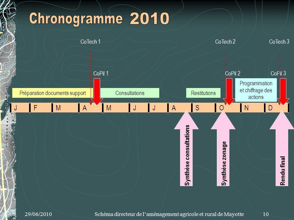 29/06/2010 Schéma directeur de laménagement agricole et rural de Mayotte 10 JFMAMJJASOND ConsultationsPréparation documents support Synthèse consultat