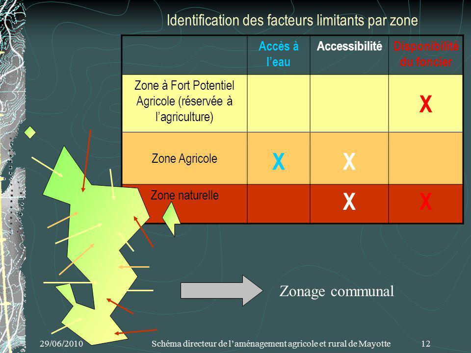 29/06/2010 Schéma directeur de laménagement agricole et rural de Mayotte 12 Identification des facteurs limitants par zone Accès à leau AccessibilitéDisponibilité du foncier Zone à Fort Potentiel Agricole (réservée à lagriculture) X Zone Agricole XX Zone naturelle XX Zonage communal