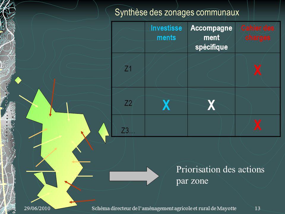 29/06/2010 Schéma directeur de laménagement agricole et rural de Mayotte 13 Synthèse des zonages communaux Priorisation des actions par zone Investisse ments Accompagne ment spécifique Cahier des charges Z1 X Z2 XX Z3… X
