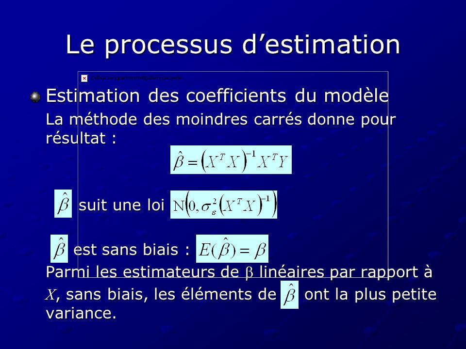 Le processus destimation Estimation des coefficients du modèle La méthode des moindres carrés donne pour résultat : suit une loi suit une loi est sans