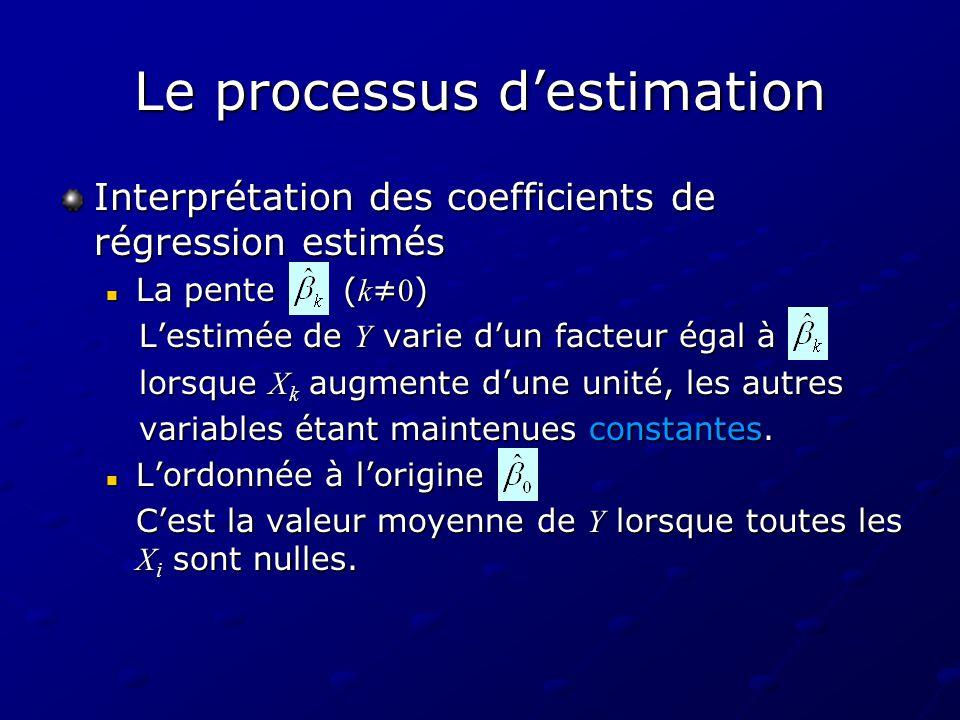 Le processus destimation Interprétation des coefficients de régression estimés La pente ( k 0 ) La pente ( k 0 ) Lestimée de Y varie dun facteur égal