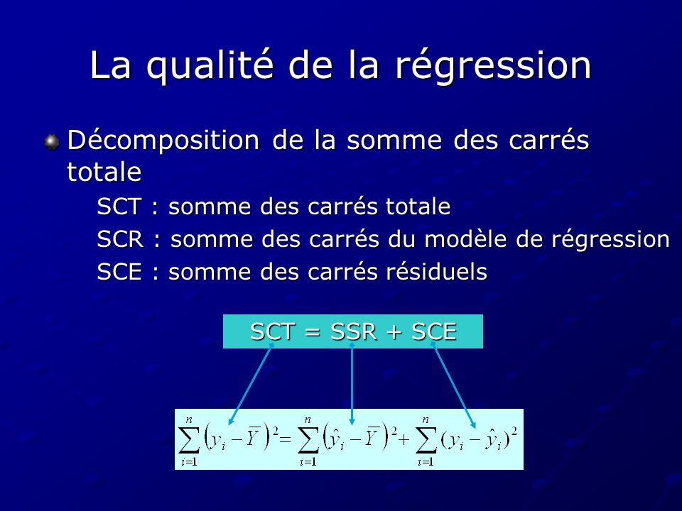 La qualité de la régression Décomposition de la somme des carrés totale SCT : somme des carrés totale SCR : somme des carrés du modèle de régression S