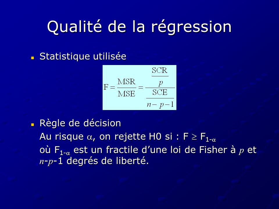 Qualité de la régression Statistique utilisée Statistique utilisée Règle de décision Règle de décision Au risque, on rejette H0 si : F F 1- où F 1- es
