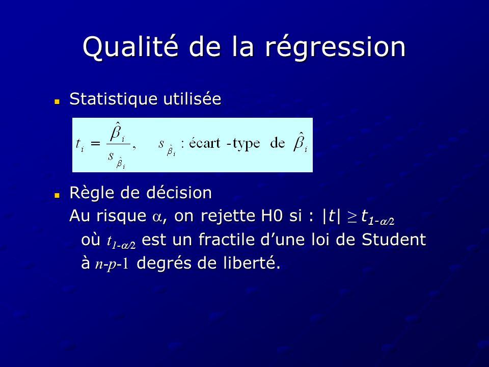 Qualité de la régression Statistique utilisée Statistique utilisée Règle de décision Règle de décision Au risque, on rejette H0 si : |t| t 1- où t 1-