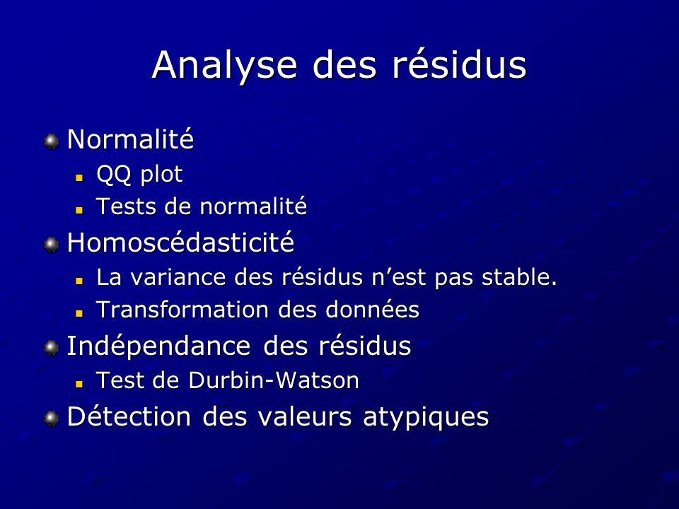 Analyse des résidus Normalité QQ plot QQ plot Tests de normalité Tests de normalitéHomoscédasticité La variance des résidus nest pas stable. La varian