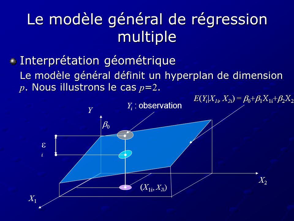 Le processus destimation Modèle de régression multiple Y = 0 + 1 X 1 + 2 X 2 +...+ p X p + Y = 0 + 1 X 1 + 2 X 2 +...+ p X p + Equation de régression multiple E(Y|X 1,…,X p ) = 0 + 1 X 1 + 2 X 2 +...+ p X p Paramètres inconnus 0, 1, 2,..., p 0, 1, 2,..., pDonnées: x 1 x 2...