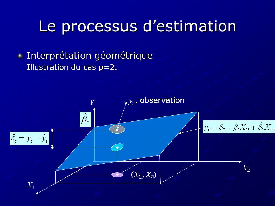 Le processus destimation Estimation des coefficients de régression La méthode : les moindres carrés ordinaires Le principe de lestimation des coefficients de régression : La méthode : les moindres carrés ordinaires Le principe de lestimation des coefficients de régression : consiste à minimiser la somme des carrés des résidus : Le calcul numérique lui-même (calcul matriciel) peut seffectuer à laide de logiciels statistiques (SAS, SPSS, S+, R, Gretl,…).