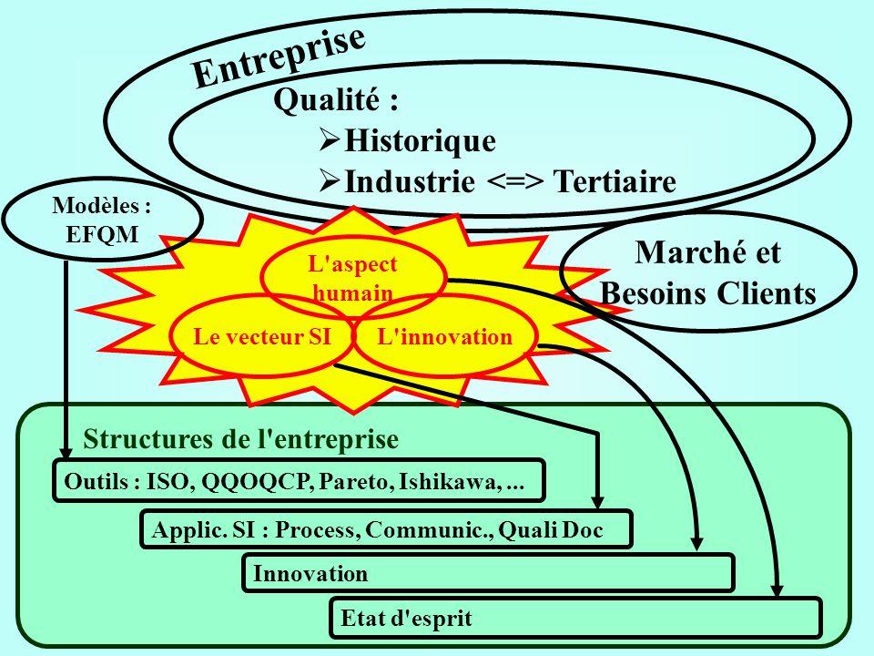 Structures de l'entreprise Qualité : Historique Industrie Tertiaire Entreprise Outils : ISO, QQOQCP, Pareto, Ishikawa,... Applic. SI : Process, Commun