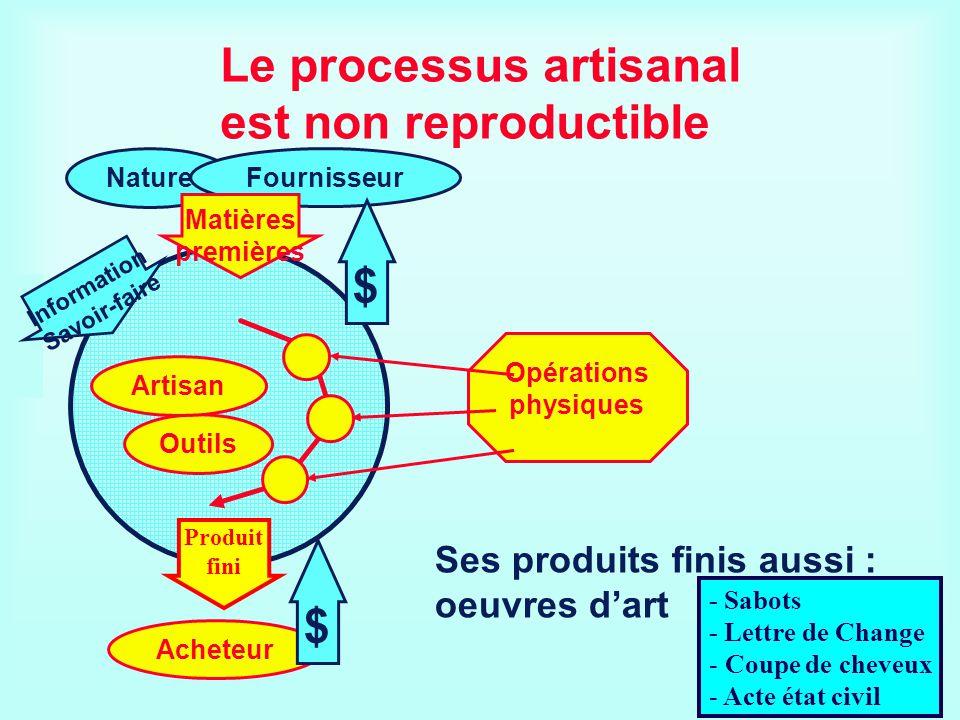 Le processus artisanal est non reproductible Nature Fournisseur Acheteur $ Outils Artisan Opérations physiques $ Matières premières InformationSavoir-