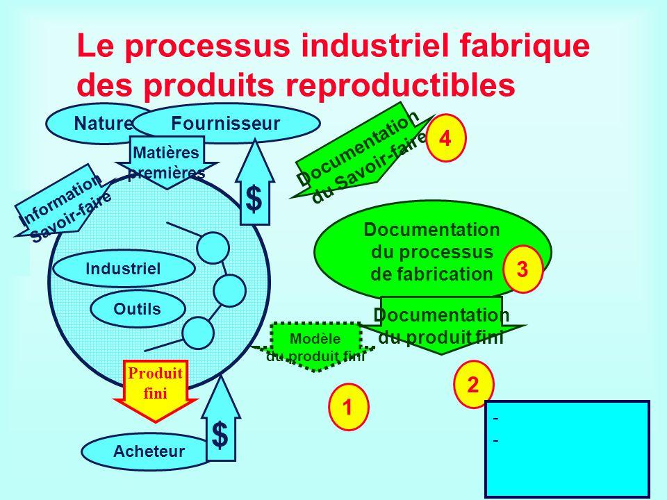 Modèle du produit fini Le processus industriel fabrique des produits reproductibles Nature Fournisseur Acheteur $ Outils Industriel $ Matières premièr
