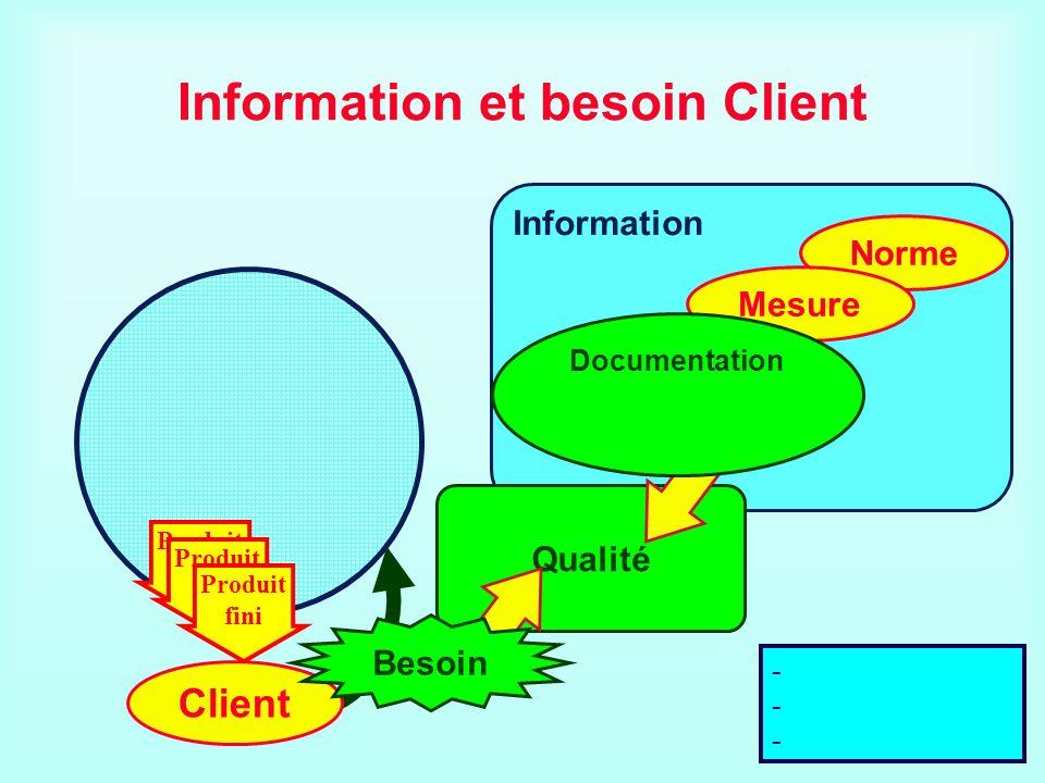 Information et besoin Client Information Norme Mesure Qualité Client Documentation du processus de fabrication Besoin Produit fini Produit fini Produi