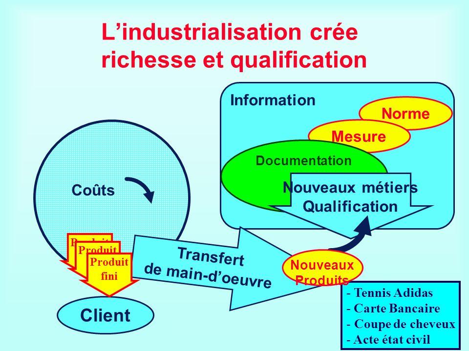 Information Lindustrialisation crée richesse et qualification Norme Mesure Documentation Client Coûts Nouveaux métiers Qualification Transfert de main