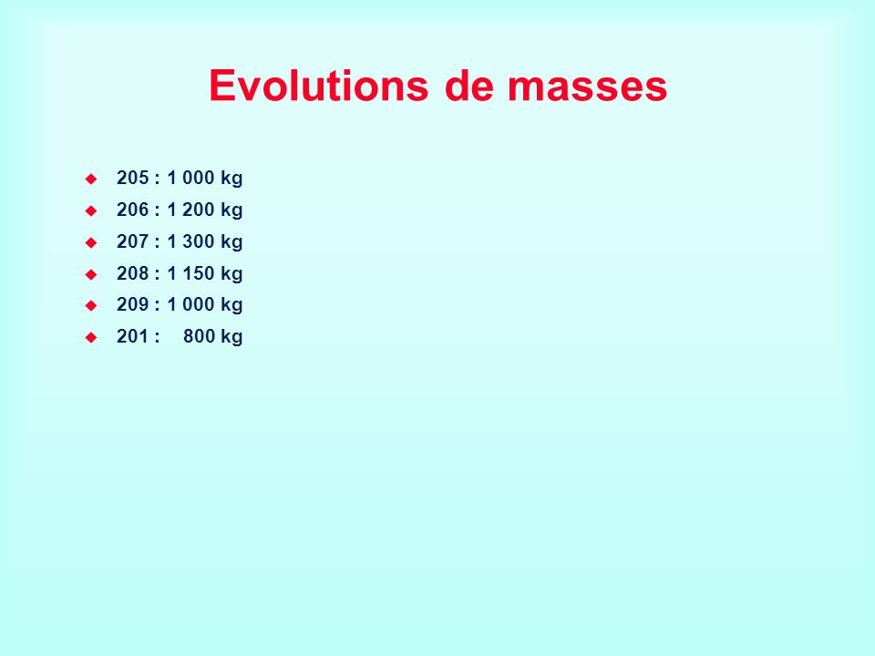 Evolutions de masses 205 : 1 000 kg 206 : 1 200 kg 207 : 1 300 kg 208 : 1 150 kg 209 : 1 000 kg 201 : 800 kg
