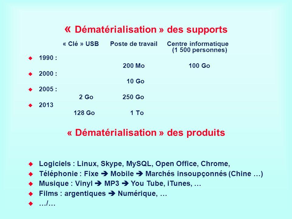 « Dématérialisation » des supports « Clé » USB Poste de travail Centre informatique (1 500 personnes) 1990 : 200 Mo 100 Go 2000 : 10 Go 2005 : 2 Go 25