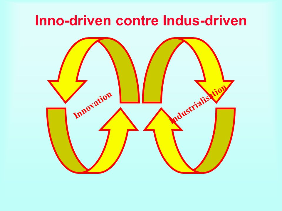 Innovation Industrialisation Inno-driven contre Indus-driven