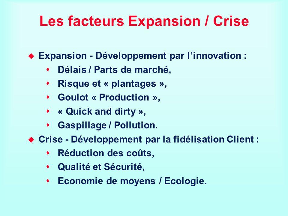 Les facteurs Expansion / Crise Expansion - Développement par linnovation : Délais / Parts de marché, Risque et « plantages », Goulot « Production », «