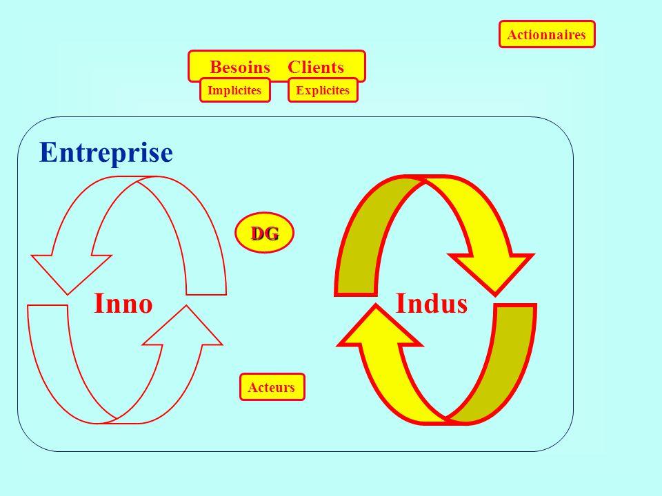 Besoins Clients ImplicitesExplicites Actionnaires Acteurs DG Entreprise InnoIndus