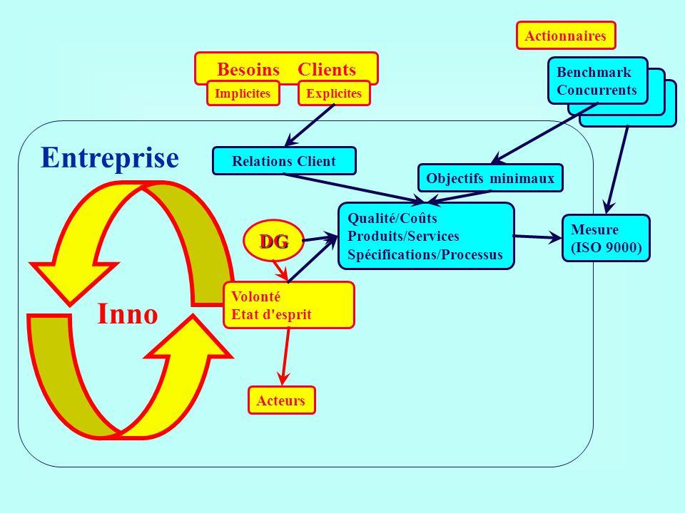 Besoins Clients ImplicitesExplicites Actionnaires Acteurs DG Entreprise Volonté Etat d'esprit Objectifs minimaux Mesure (ISO 9000) Relations Client Qu