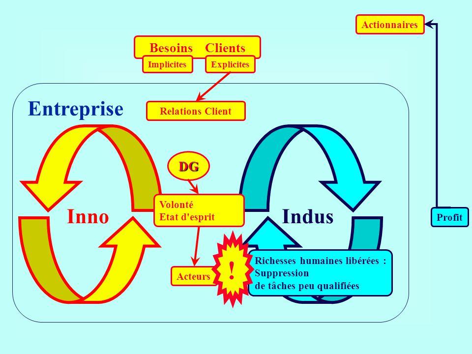 Besoins Clients ImplicitesExplicites Actionnaires Acteurs DG Entreprise Relations Client Profit Indus Richesses humaines libérées : Suppression de tâc