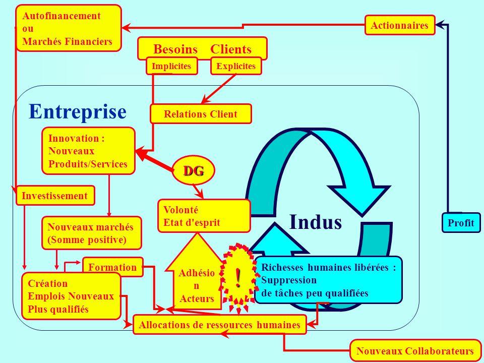 Besoins Clients ImplicitesExplicites Actionnaires DG Entreprise Profit Indus Richesses humaines libérées : Suppression de tâches peu qualifiées Volont