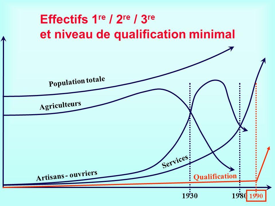 Population totale Services Agriculteurs Artisans - ouvriers Effectifs 1 re / 2 re / 3 re et niveau de qualification minimal 19301980 1990 Qualificatio