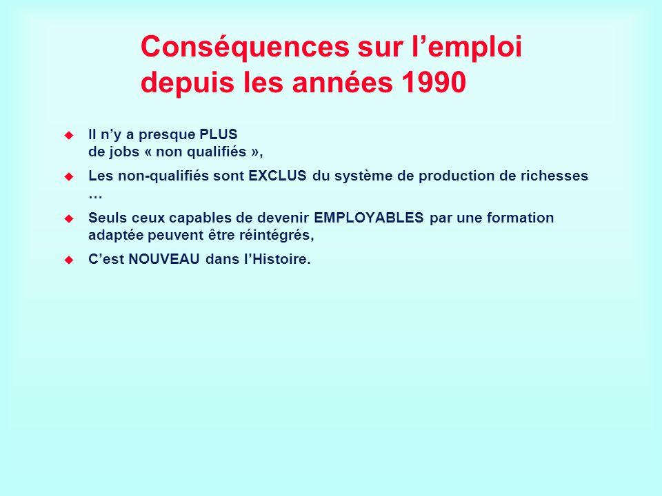 Conséquences sur lemploi depuis les années 1990 Il ny a presque PLUS de jobs « non qualifiés », Les non-qualifiés sont EXCLUS du système de production