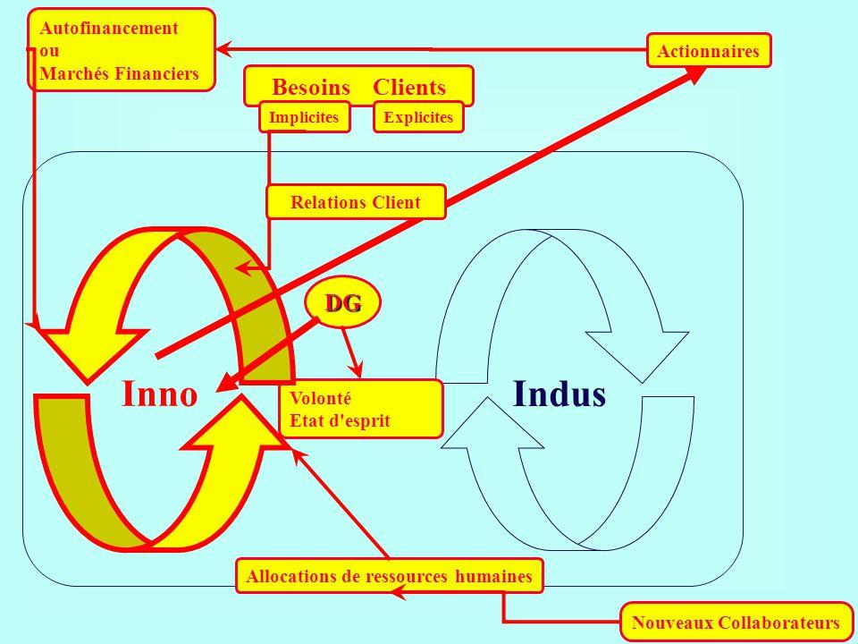 Besoins Clients ImplicitesExplicites Actionnaires DG Indus Autofinancement ou Marchés Financiers Allocations de ressources humaines Nouveaux Collabora