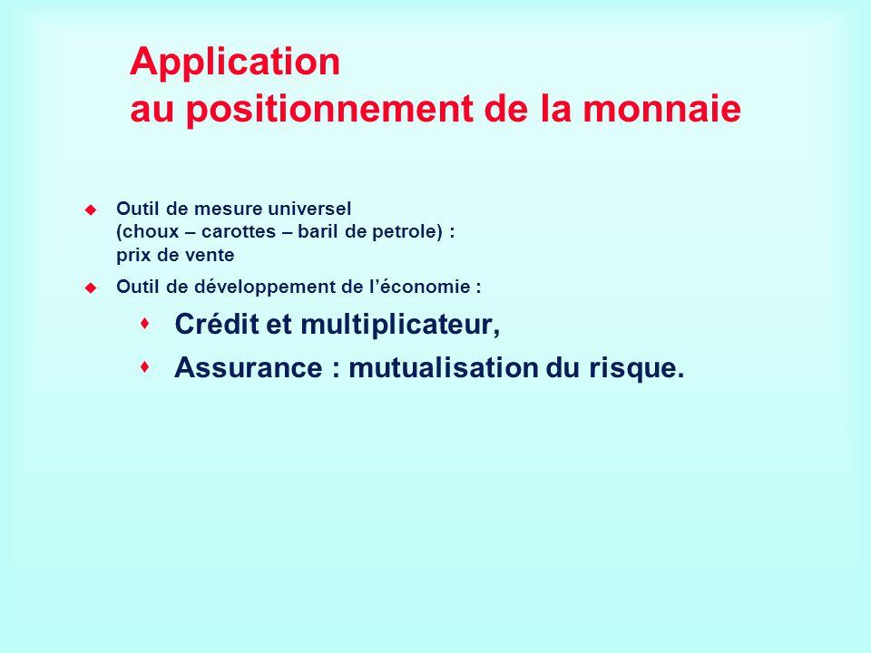 Application au positionnement de la monnaie Outil de mesure universel (choux – carottes – baril de petrole) : prix de vente Outil de développement de