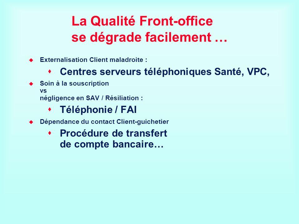 La Qualité Front-office se dégrade facilement … Externalisation Client maladroite : Centres serveurs téléphoniques Santé, VPC, Soin à la souscription