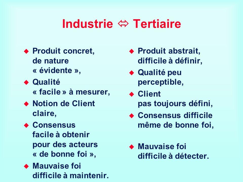 Industrie Tertiaire Produit concret, de nature « évidente », Qualité « facile » à mesurer, Notion de Client claire, Consensus facile à obtenir pour de