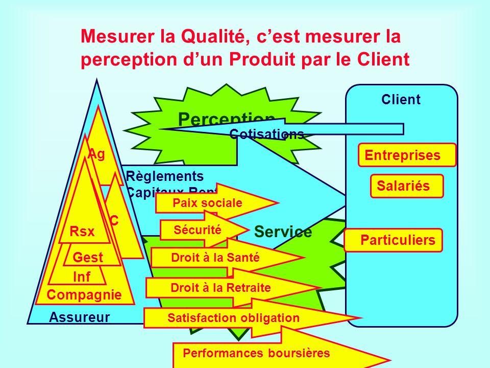 Perception Règlements Capitaux-Rentes Mesurer la Qualité, cest mesurer la perception dun Produit par le Client Client Entreprises Salariés Paix social